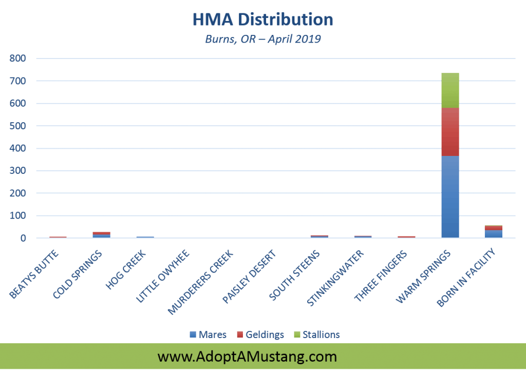 HMA Distribution Burns, OR